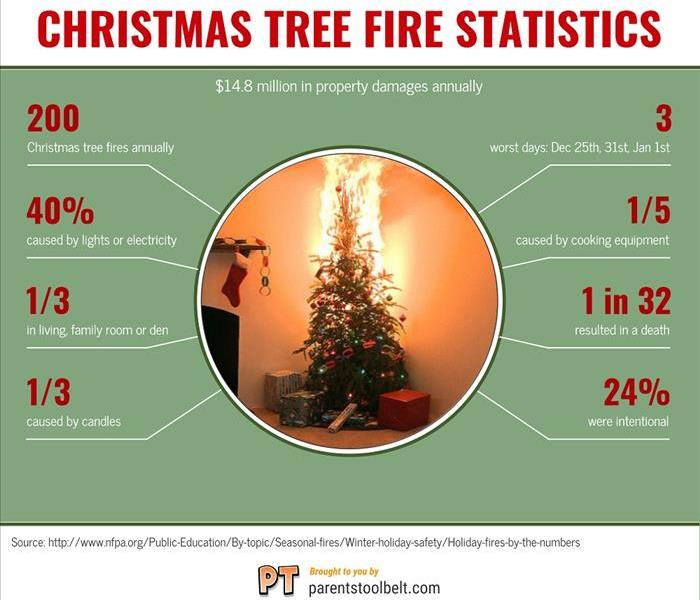 Infographic with various Christmas tree fire statistics listed.